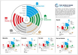 Voorbeeld infographic steden en innovatie