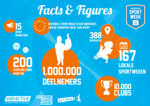 Voorbeeld infographic sport