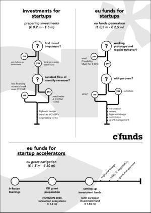 Voorbeeld infographic startups