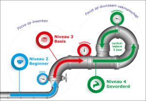 Voorbeeld infographic procesbeschrijving